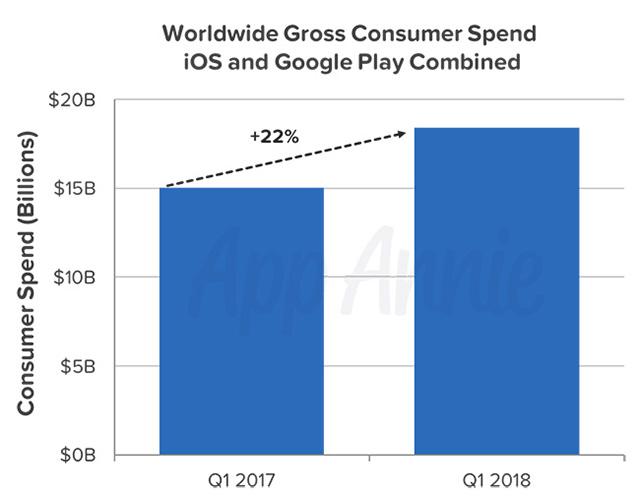 Worldwide gross consumer spend combined App Annie