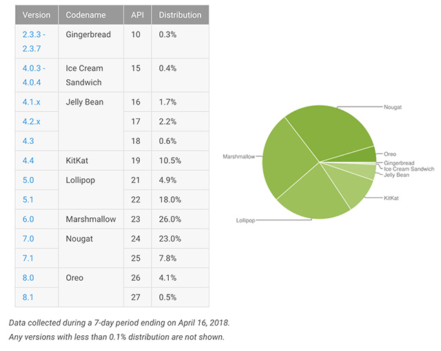 Oreo Rises Four Times in Android Versions Distribution Over Two Months
