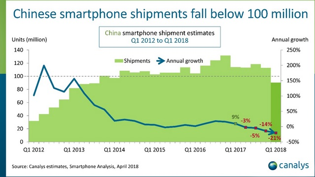 Only Xiaomi, Huawei Saw Growth, As China Smartphone Market Fell by 21% in Q1 2018