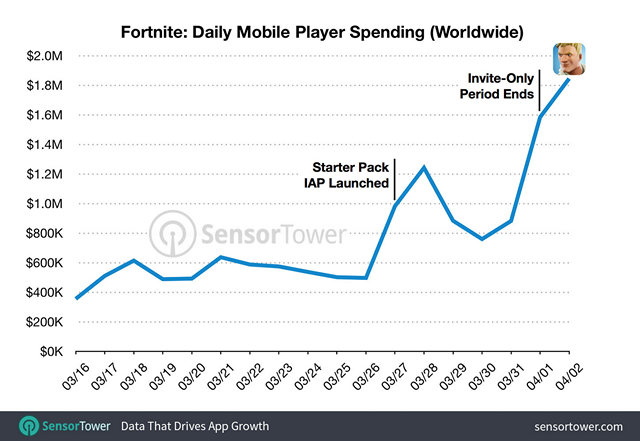 Fortnite Daily Revenues on iOS Tripled to $1.8 Million After Coming Out of Beta