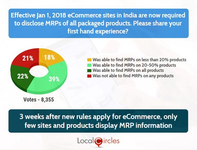 Despite Ruling, E-Commerce Sites Not Listing MRP With Products: Survey
