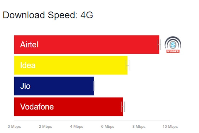 Airtel Offers Fastest 4G LTE Speed in India, Jio has Best Network Coverage: OpenSignal