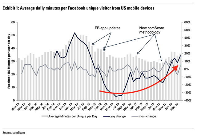 Facebook usage ComScore