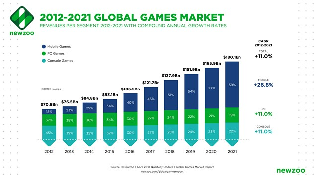More than Half of Gaming Industry Revenue This Year Will Come from Mobile Games: Report