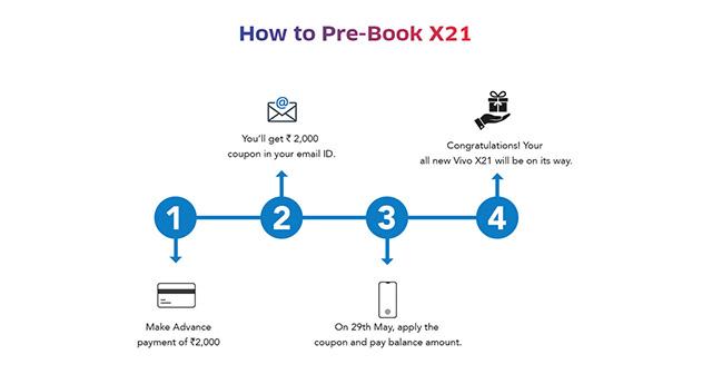 Vivo X21 UD pre booking