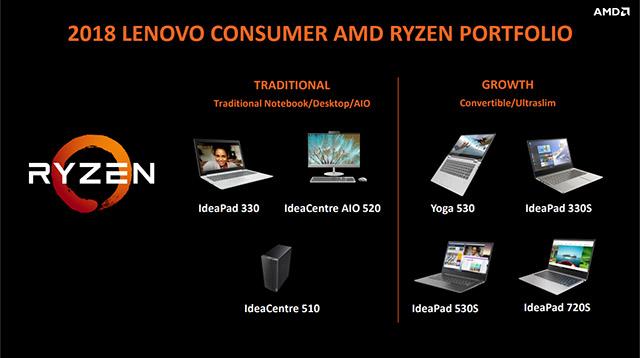 AMD Ryzen system