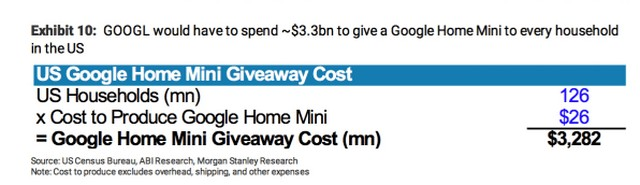 Google Should Give Away Home Minis For Free, Says Morgan Stanley Analyst