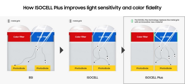Samsung's New ISOCELL Plus Technology Promises Better Low-Light Photography