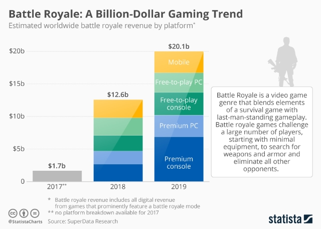 Battle Royale Games to Earn Revenue up to $20 Billion in 2019