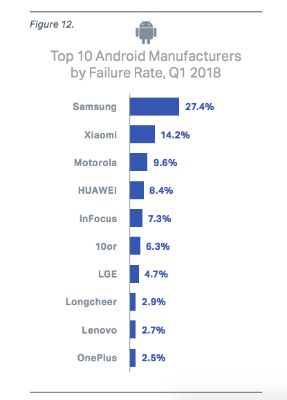 Samsung Had The Highest Failure Rate Among Android Phones in Q1 2018