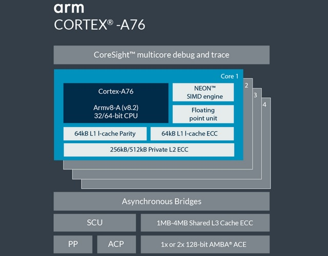Samsung and ARM Partner up for 7nm 3GHz Cortex-A76 CPUs