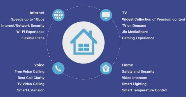 Reliance Announces JioGigaFiber FTTH Broadband Service; Registrations Start August 15