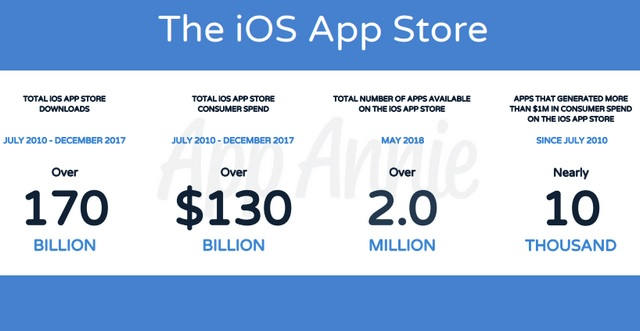 These Are the Most Downloaded, Top-Grossing iOS Apps of All