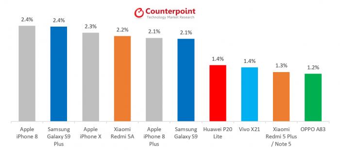 iphone 8 best-seller