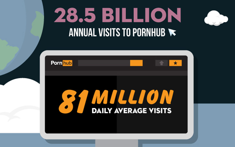 Pornhub Annual Traffic