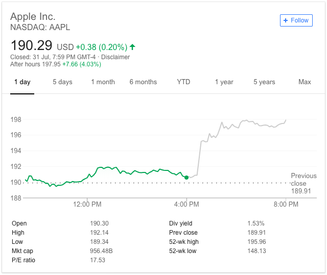 Apple Posts Record Revenue in Q3 2018; Inches Closer to Trillion-Dollar Market Cap