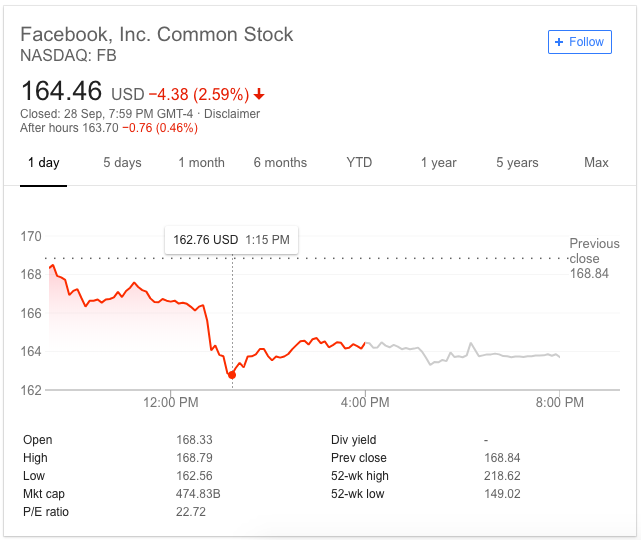 Facebook share price nosedive