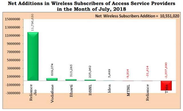 Reliance Jio Dominates Telco Subscriber Growth in July