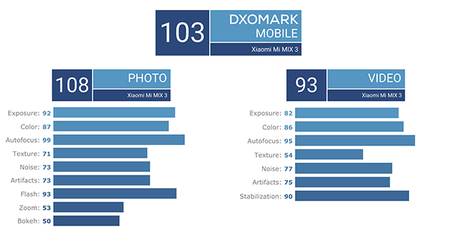 Xiaomi Mi Mix 3 Scores 103 on DxO Mark, 108 in Photo Score