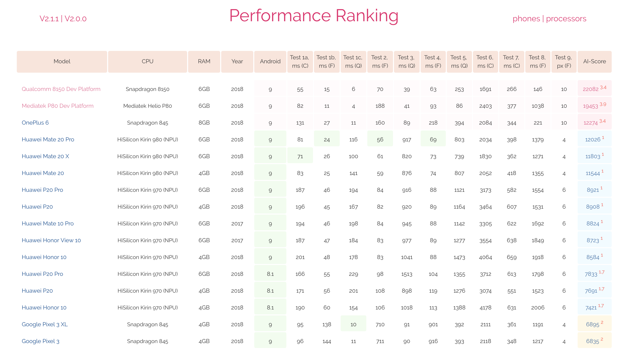 Qualcomm's Upcoming Snapdragon 8150 SoC Crushes AI Benchmark Test
