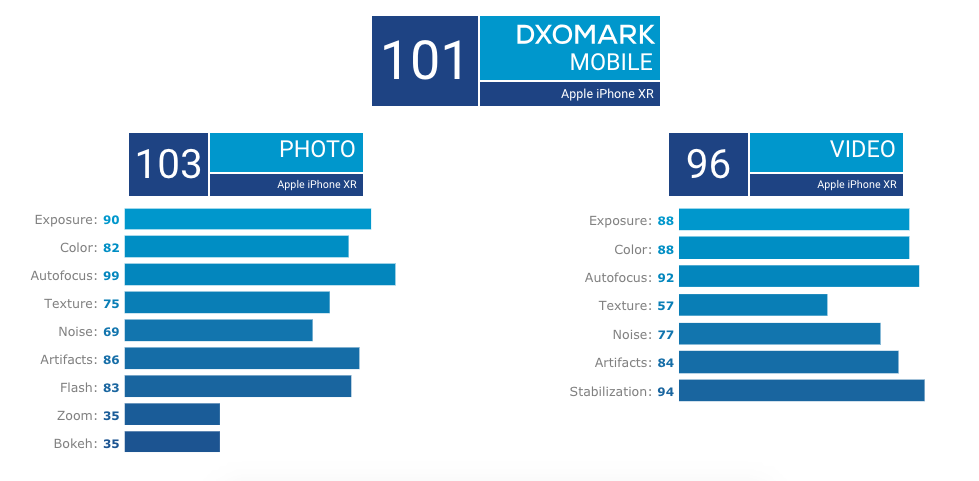 iPhone XR Rated as Best Single Lens Camera Phone by DxOMark