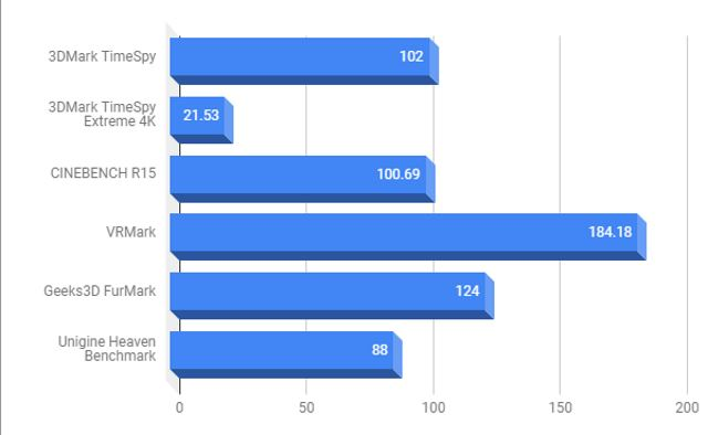 RTX 2060 Synthetic Benchmark Graph