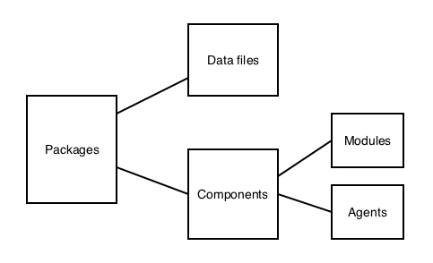 fuchsia OS modular