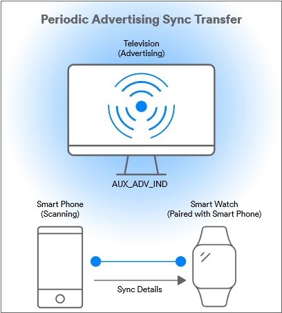 Periodic Advertising Sync Transfer