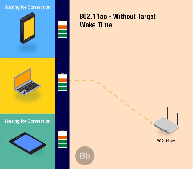 Target Wake Time (TWT) 1
