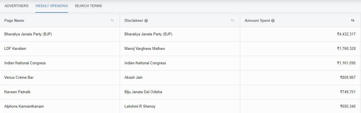Here's How Much Political Parties are Spending on Facebook Ads Every Week