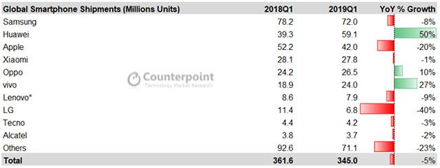 counterpoint research data smartphone shipments year over year q1 2019