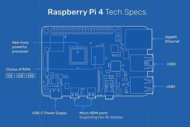Raspberry Pi 4 Announced with Support for Dual 4K 60Hz Displays, Up to 4GB RAM
