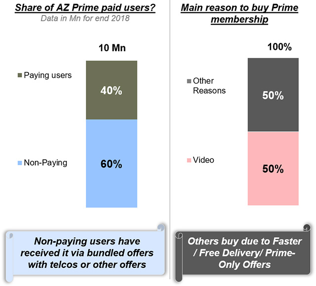 Indians Mainly Buy Amazon Prime Subscriptions for Prime Video: Report