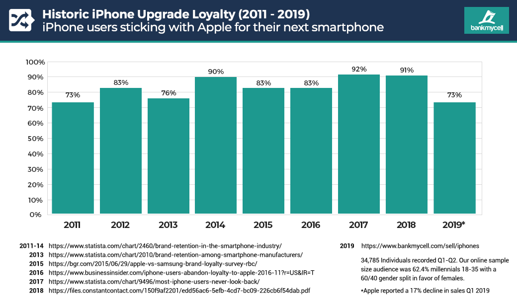 Apple iPhone loyalty