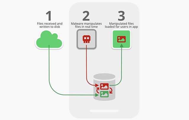 WhatsApp and Telegram Media Files are Prone to Attacks, Says Symantec