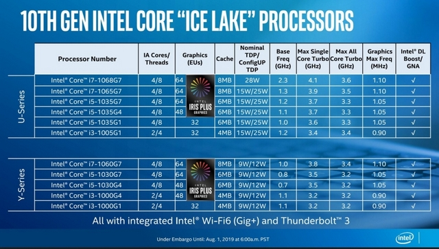 Intel Unveils 10th-Gen 'Ice Lake' Laptop Processors With Faster Graphics, Better Efficiency