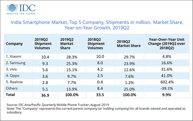 Realme is Now India's 5th-Largest Smartphone Vendor After 600% Growth in Q2, 2019