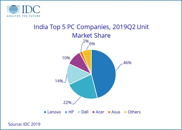 Lenovo Emerges Market Leader as India PC Market Grows 49% in Q2 2019