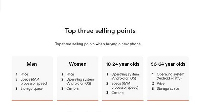 Ting Mobile Upgrade Infographic