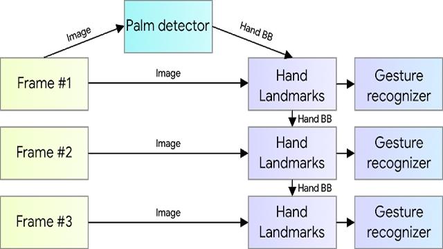 google palm detector
