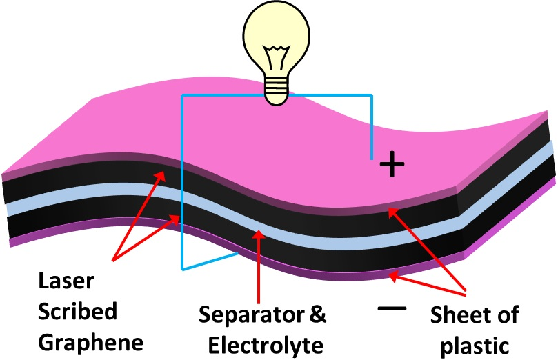 Benefits of Using a Graphene Battery