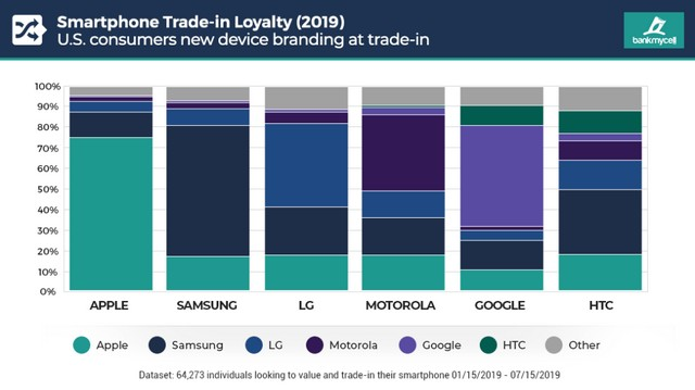Apple, Samsung Customers Have Highest Brand Loyalty Among Smartphone Users: Report