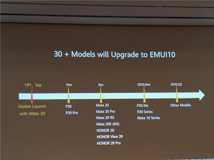 EMUI 10 update schedule