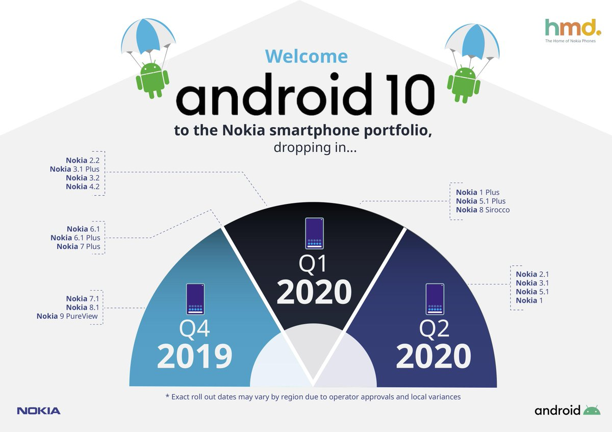 nokia android 10 update rollout schedule