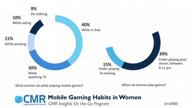 Women Prefer Candy Crush over PUBG Mobile : Report