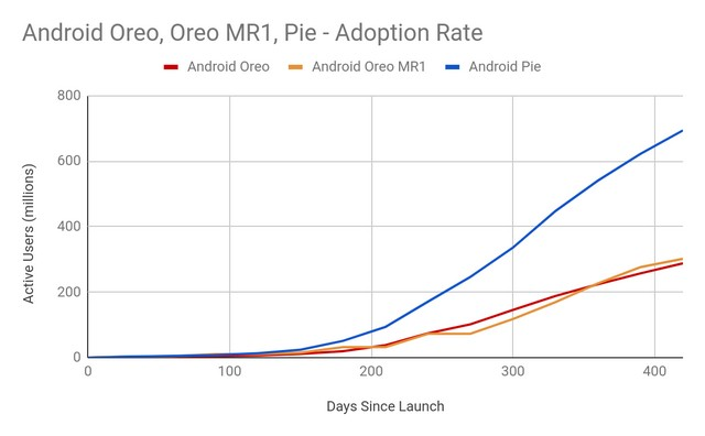 Android Pie Accounts for 22.6% of the Ecosystem Thanks to Project Treble: Google
