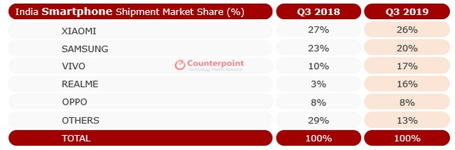 Indian smartphone sales Q3 2019