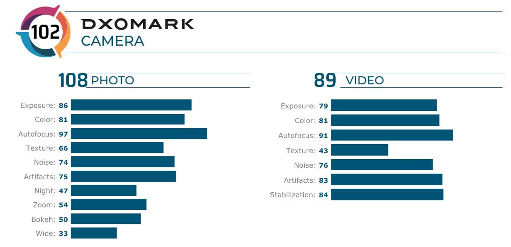 Redmi-K20-Pro individual DxOMark scores