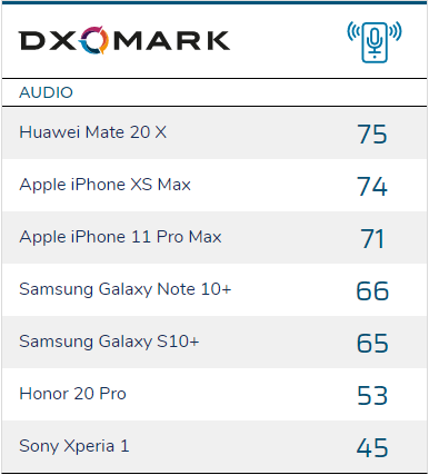 DxOMark Debuts Audio Quality Testing; Huawei Tops The Initial List