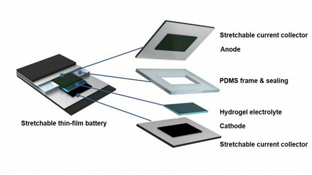 Researchers Develop Stretchable Batteries for Foldable Devices
